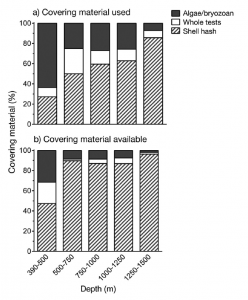 Figure 2: a.) The percentage of each type of material used to for cover by sea urchins and b) The relative availability of each material type at the depths surveyed. Figure 4 from Brothers et al. 2016.