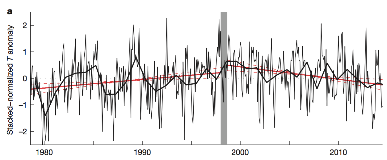 The combined temperature record from six stations on the Antarctic Peninsula shows that a period of warming occurred between 1979-1997 and a period of cooling occurred between 1999-2014.