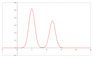 A signal in analytical chemistry basically gives an idea of how much of a compound is present; here, the larger peak/signal on the left likely corresponds to a higher concentration of the chemical being looked at, compared to the smaller peak/signal seen on the right. Credit: By Klaas1978 - Own work, Public Domain, https://commons.wikimedia.org/w/index.php?curid=1134993