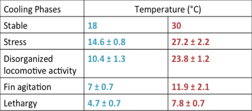 Table 2 – The range at which both treatments of seahorses exhibited the behavior patterns for temperature decreases. Seahorses acclimated to colder temperatures (18°C, blue) could handle 18-4.7°C and seahorses acclimated to warmer temperatures (30°C, red) could handle 30-7.8°C. Source: Mascaró et al. 2016.