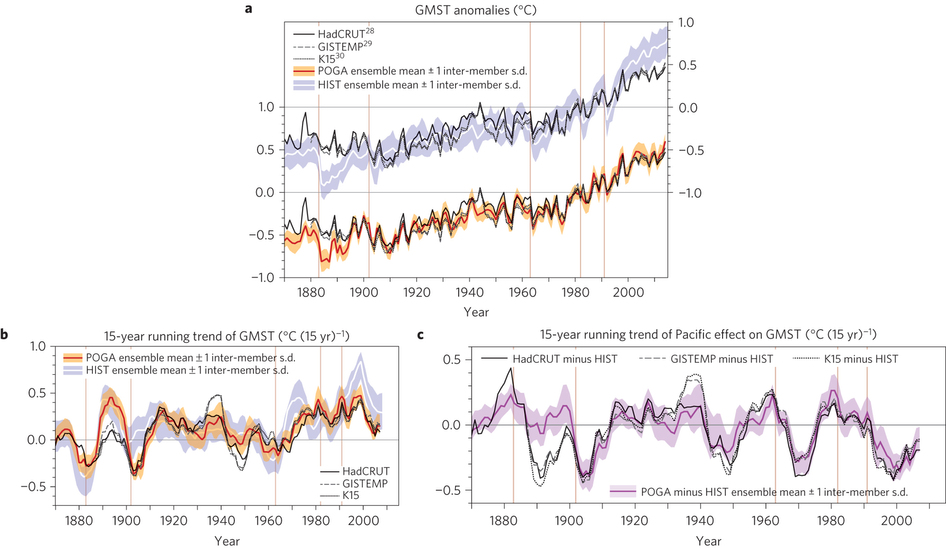 Figure 1: (a) Observed and simulated GMST anomalies - the staircase pattern. (b,c) Running 15 year trend of GMST in two separate experiments with the climate model. Brown vertical lines indicate major volcanic eruptions. Credit: Kosaka and Xie, 2016.