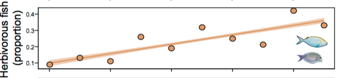 Fig. 5: The amount of herbivorous fish steadily increased from 2002 (left) to 2011 (right).