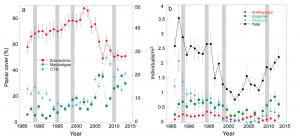 Benthic community from 1987 to 2013 at Tektite. The gray bars highlight years in which hurricanes impacted. Source: Tsounis and Edmunds 2017.
