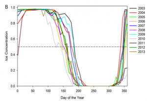 Fig 3: Sea ice concentration each day of the year from 2003-2013. The various colors represent each year. 50% concentration is shown by the dotted line and is considered the breakpoint for sea ice break-up (less than 50%) and freeze-up (greater than 50%).