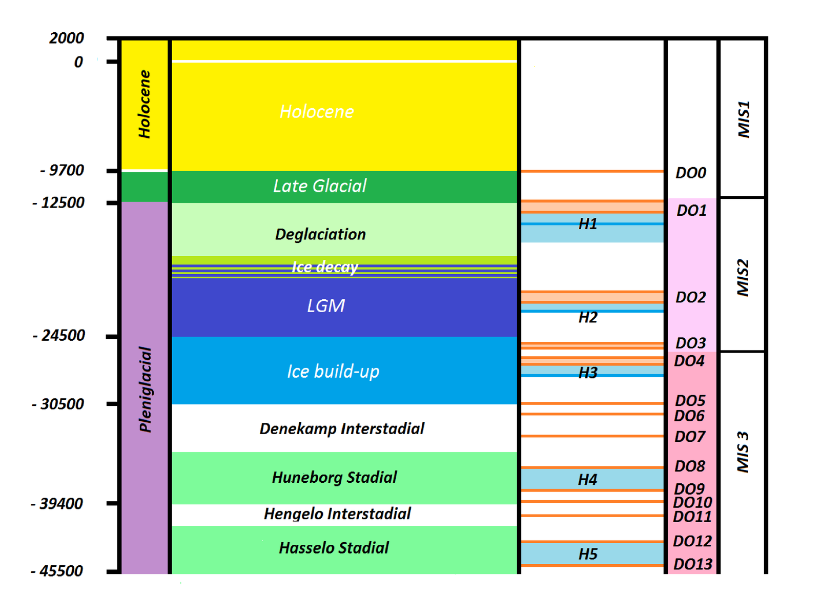 Chart showing the past 45,000 years or so, and the correlation between Heinrich and DO events. Heinrich events H1 to H5 are marked in blue, DO events 0 to 13 in orange-red. LGM: Last Glacial Maximum, MIS: Marine Isotope Stage. Credit: wikicommons.