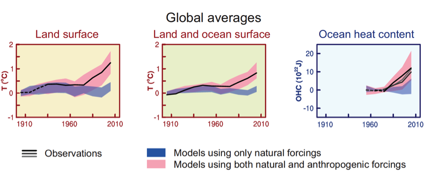 Fig 3. Increase in global average heat content in landmasses and oceans. IPCC, 2014: Climate Change 2014: Synthesis Report.