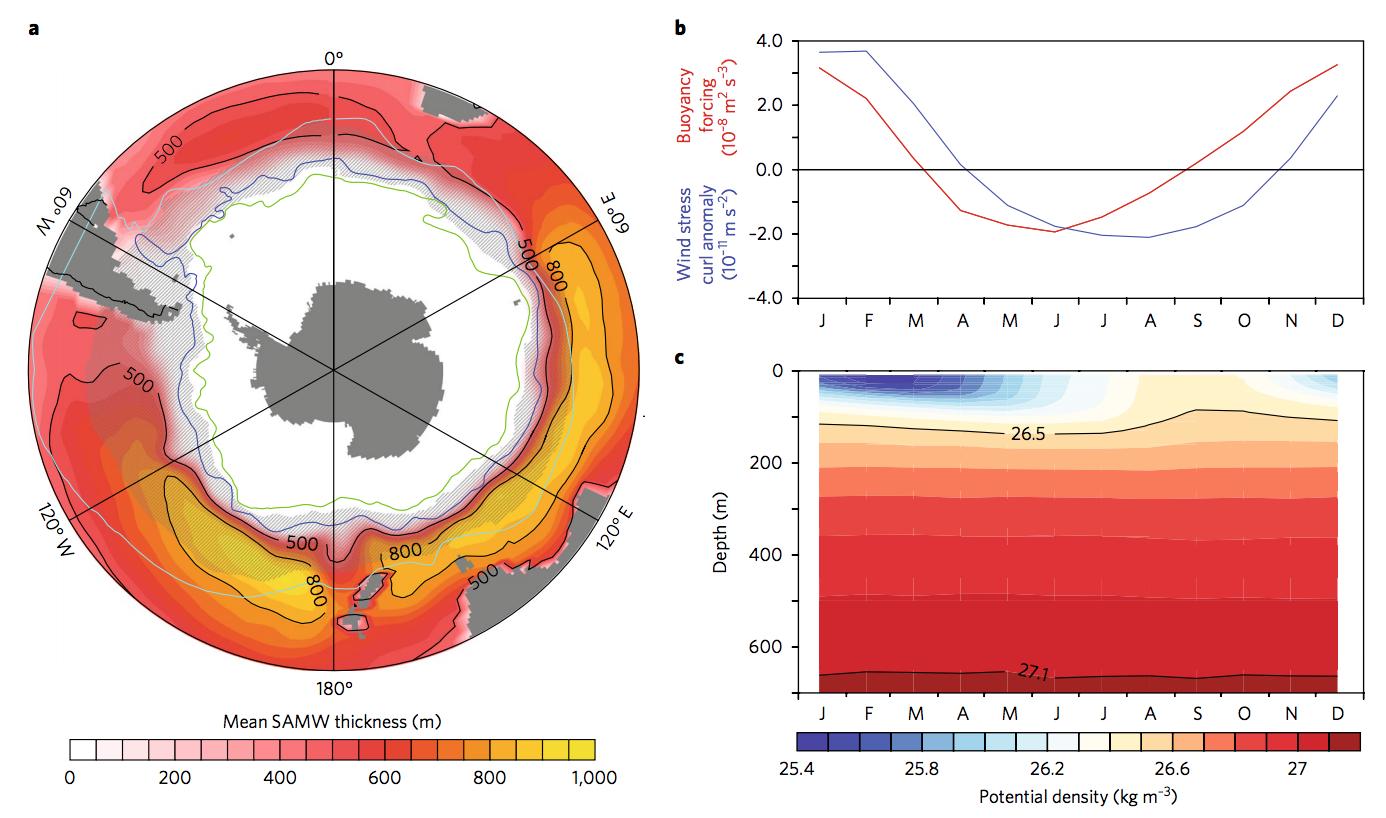 Changing winds drive more ocean heat capture