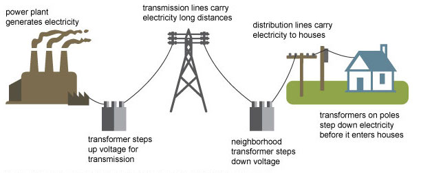 Lost in transmission: how the delivery of electricity has its own carbon emissions