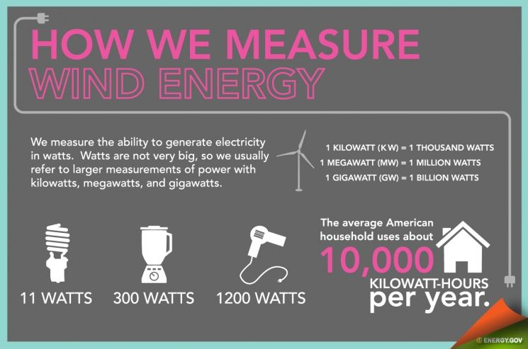 Infographic depicting how much a watt powers