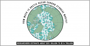"""Graphic with the text """"How much is the Arctic Ocean carbon storage worth?  Researchers estimate around $31.1 billion - $1.14 trillion"""".   The graphic includes an image of the globe centred on the Arctic Ocean basin with dollar signs."""